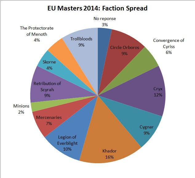 EU Masters 2014 Factions