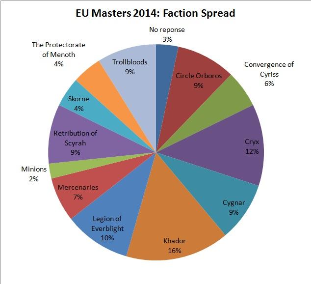 EU Masters 2014 Factions
